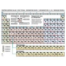 Таблица «Периодическая система химических элементов Д. И. Менделеева»
